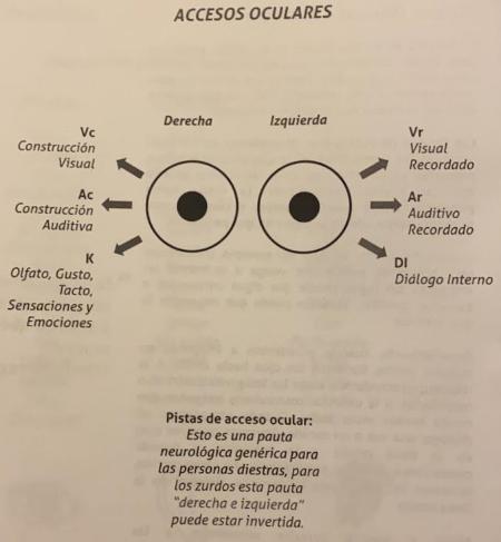 PNL: Accesos Oculares